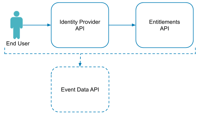 Components of identity based licensing